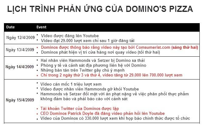 Khung Hoang Truyen Thong Cua Domino
