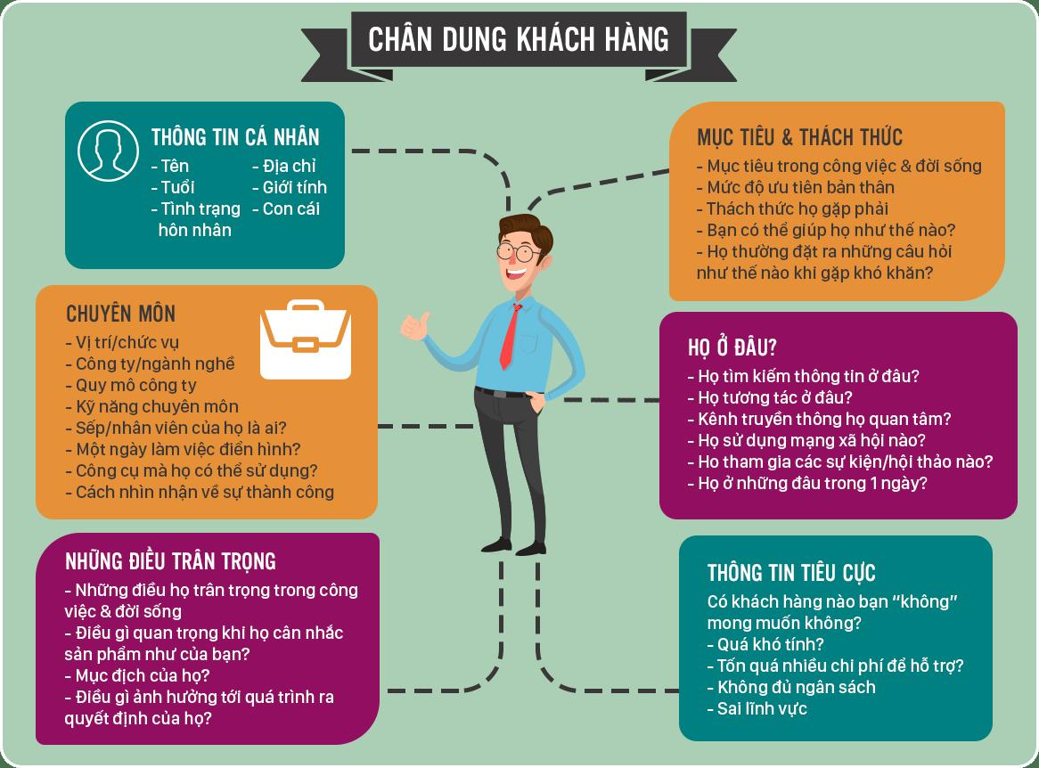 Phan Tich Khach Hang Muc Tieu
