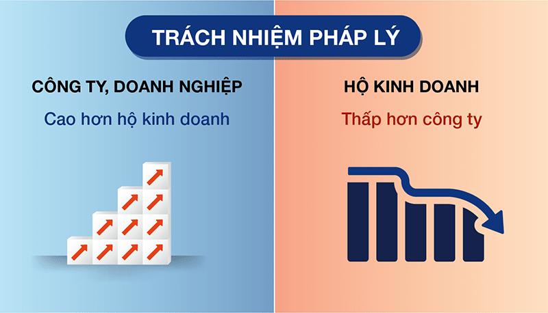 Nen Thanh Lap Cong Ty Hay Ho Kinh Doanh 09