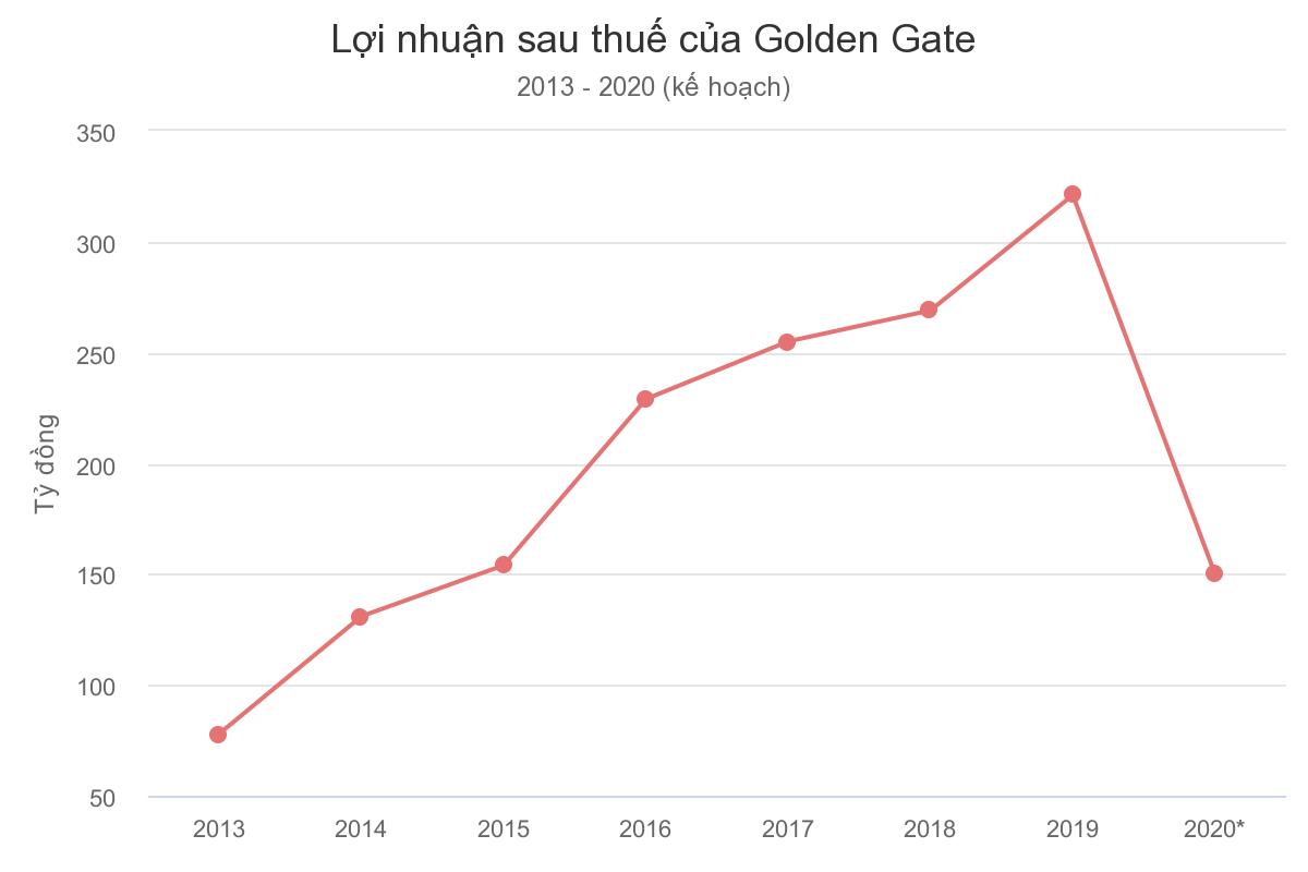 'Trùm' lẩu nướng, bia tươi dự kiến giảm 50% lợi nhuận FnB Việt Nam