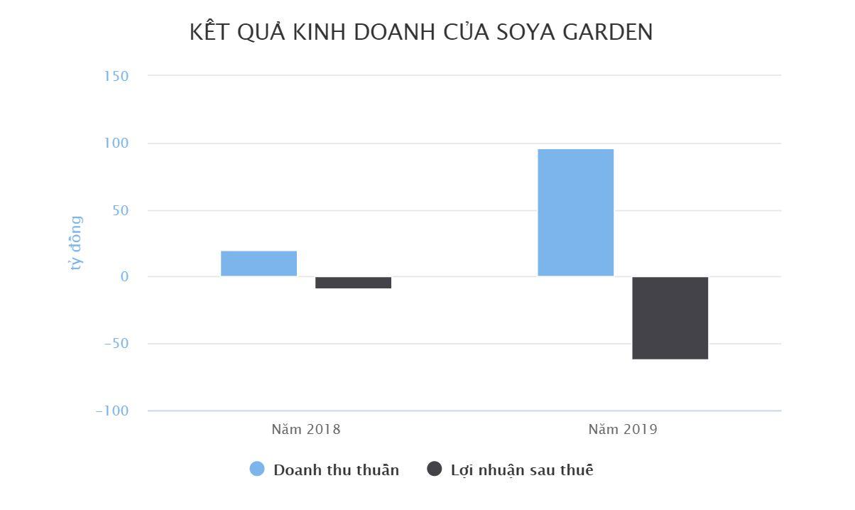 Soya Garden lỗ 170 triệu một ngày trước khi đóng 40 cơ sở FnB Việt Nam