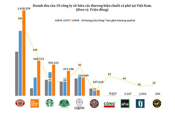 Điều ít biết về chuỗi Aha Cafe: Thương hiệu có từ năm 1997 nhưng 11 năm sau mới mở cửa hàng đầu tiên, công ty quản lý lỗ triền miên FnB Việt Nam
